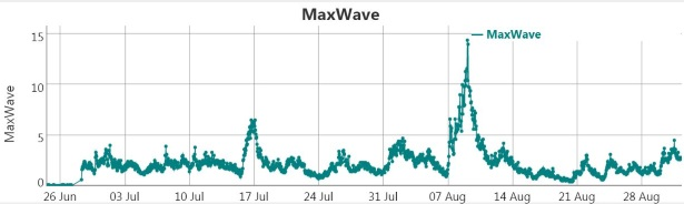 max wave